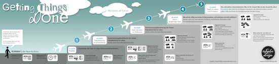 Getting Things Done GTD Infografik Horizons of Focus