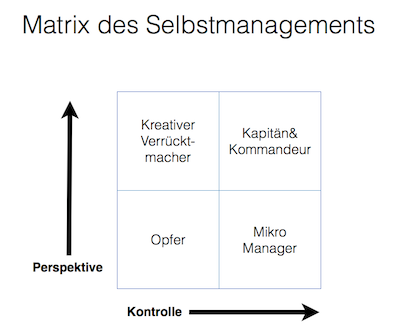 Matrix Selbstmanagement