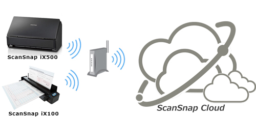 scansnap cloud prinzip